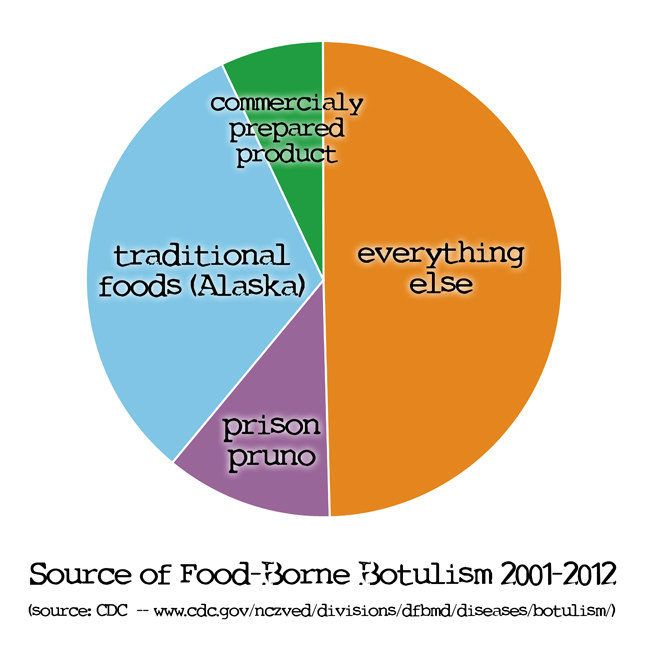 Pie chart: The only time it's OK for botulism and pie to mix